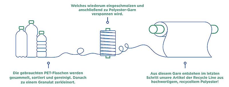 Höpke Recycle Line