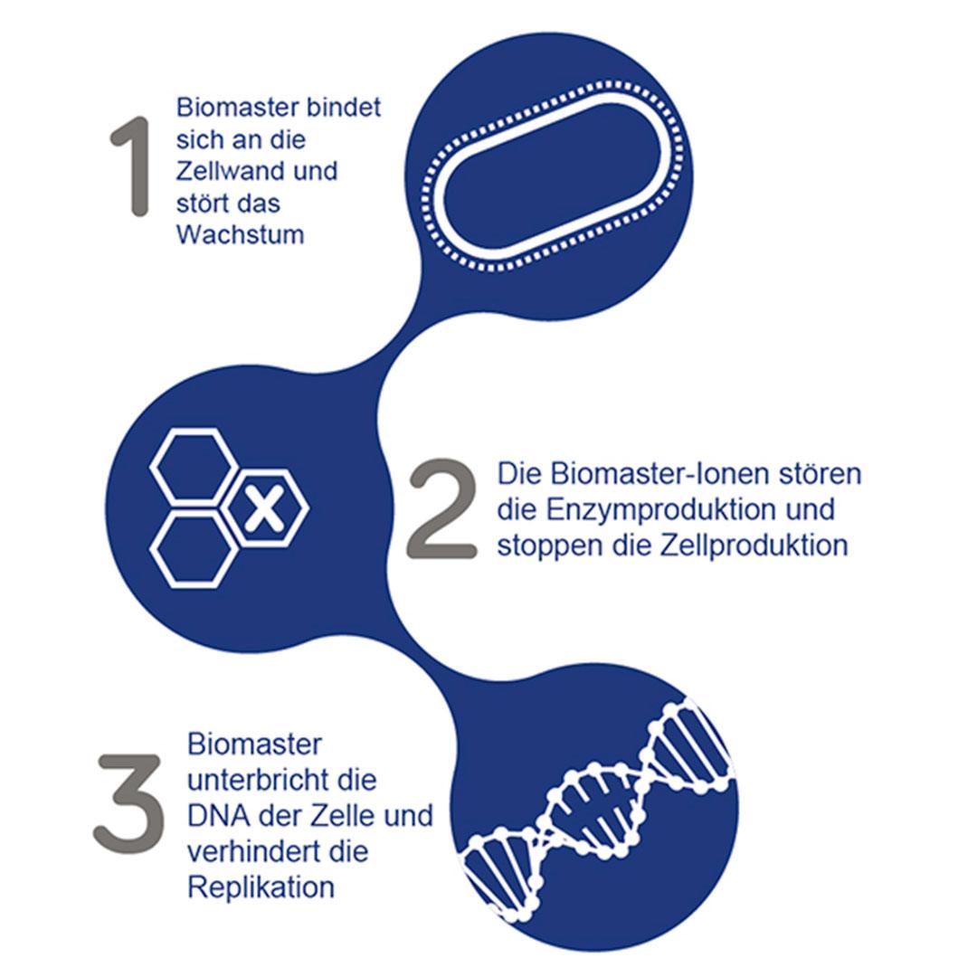 Biomaster antimikrobielle Wirkung